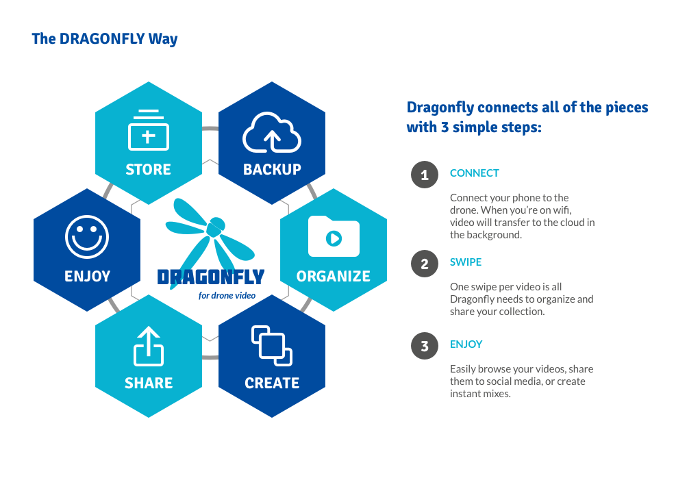 The Dragonfly App – The Complete Drone Video Solution?