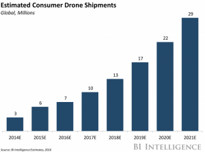 Business Insider's Latest Drone Industry Analysis