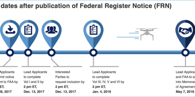 Todays Faa Deadline Is The Next Step For Advancement Of Dro