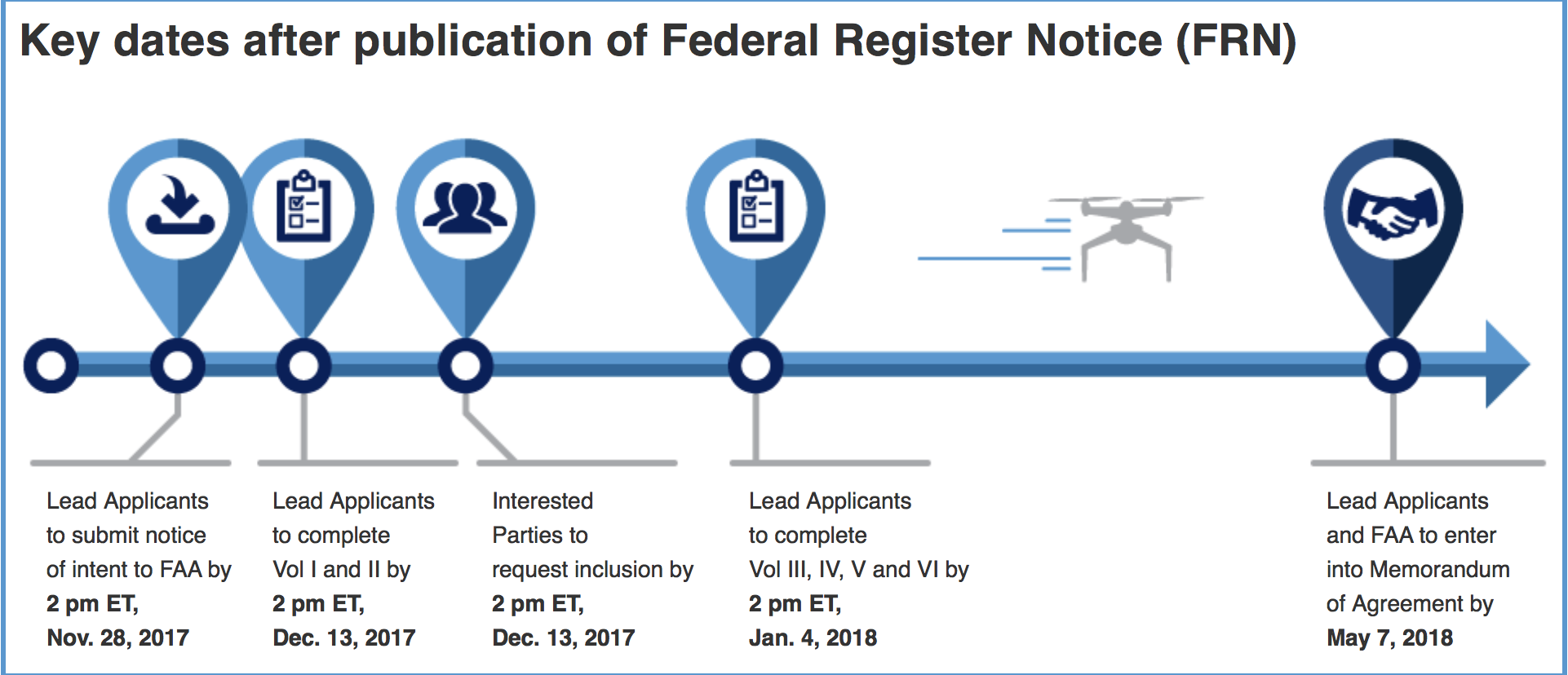 Today's FAA Deadline Is the Next Step for Advancement of Dro…
