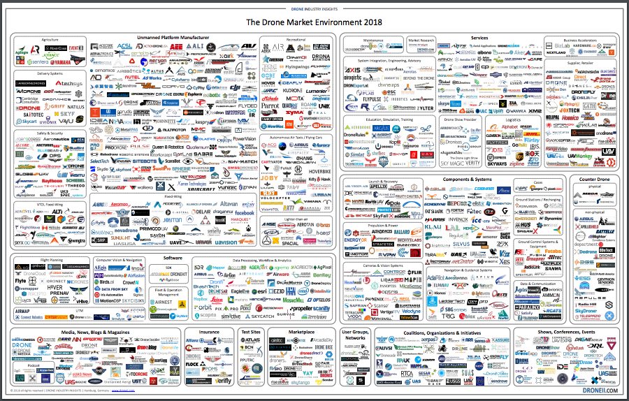 New Market Map from Drone Industry Insights Shows How Far th…